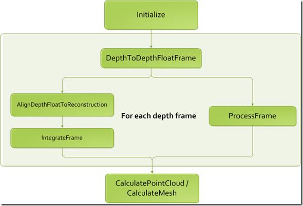 KF modeling pipeline