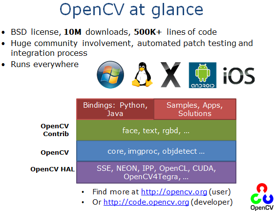 OpenCV Tutorial CVPR 2015-0